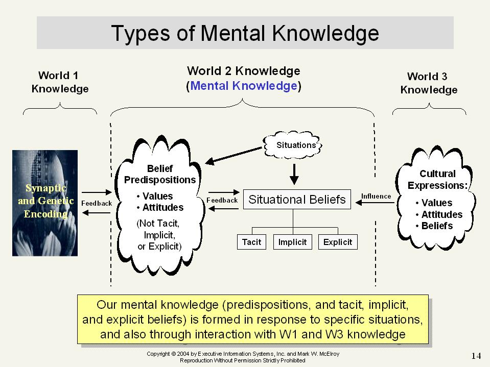 Three types of knowledge